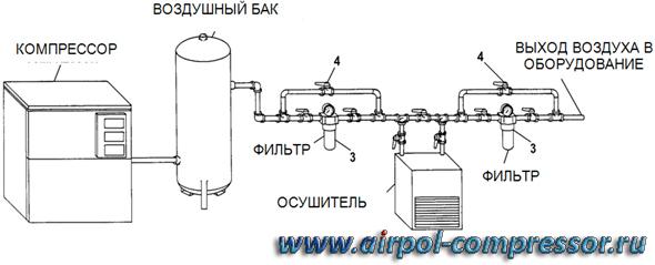 Фильтр для воздушного компрессора своими руками